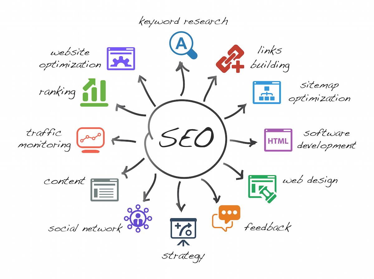 Bakersfield Web Design, SEO Services, Logo Design & Branding